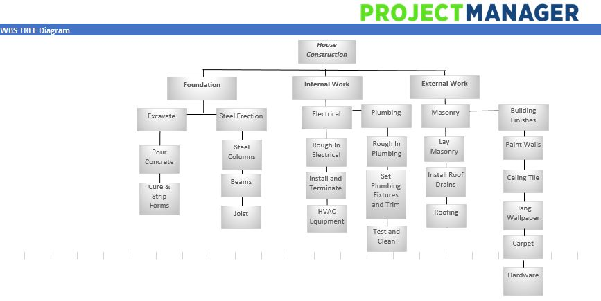 Work Breakdown Structure TREE Diagram
