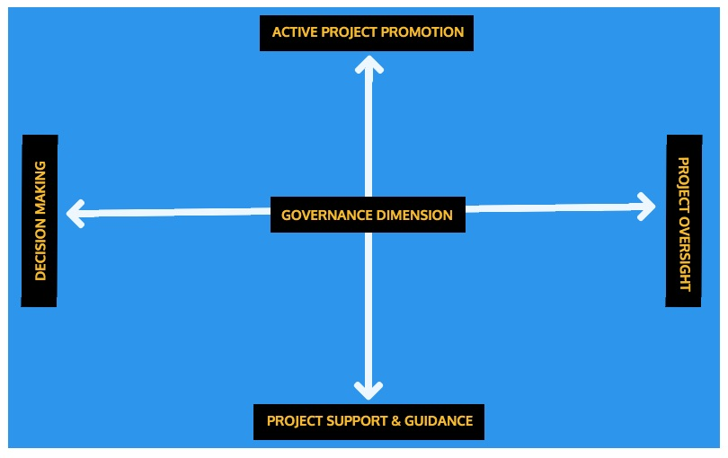managing your project's sponsors