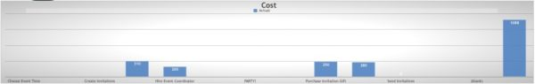 cost panel in the project dashboard template
