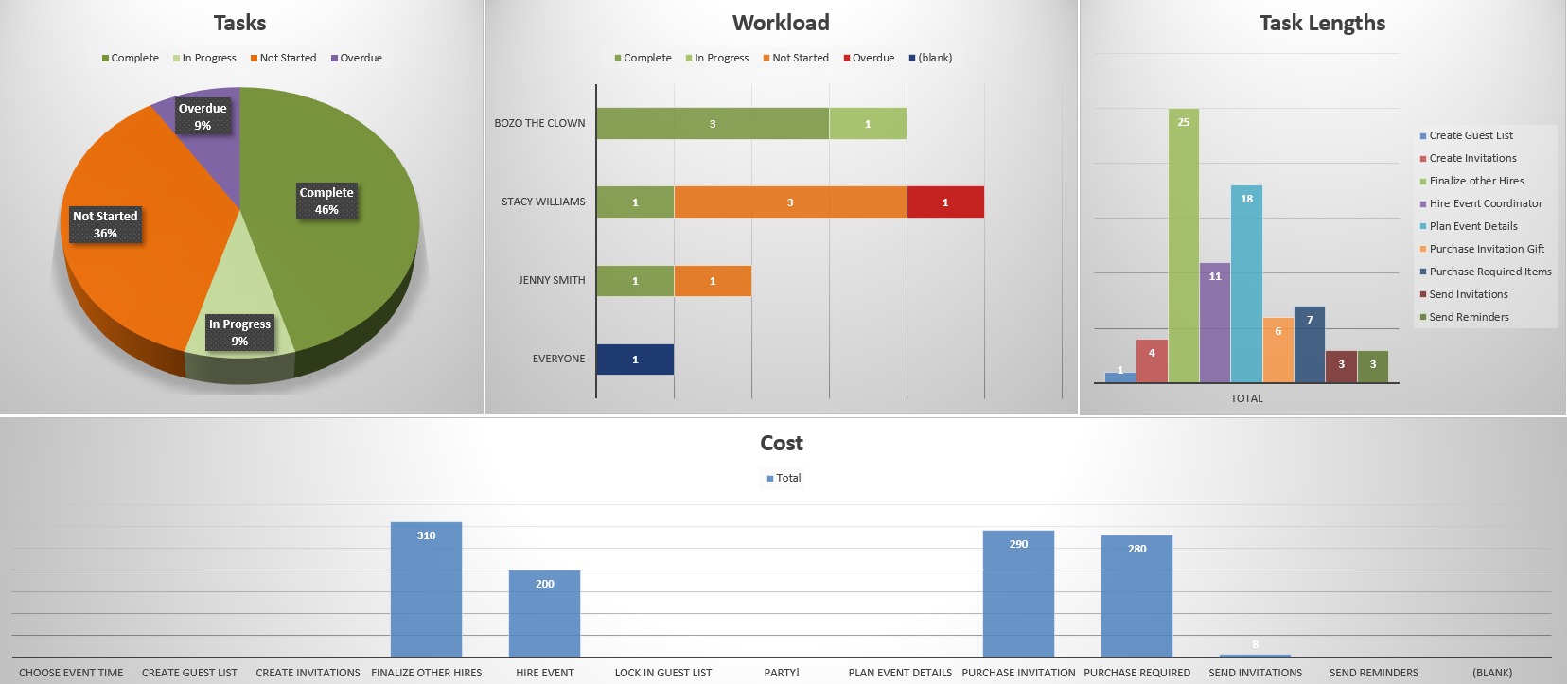 Project Management Dashboard Template featuring tasks, workload, task lengths and costs