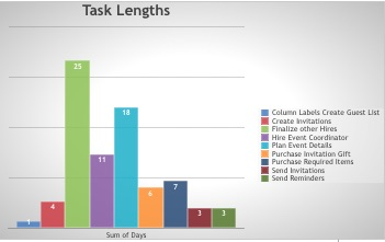 task lengths panel in the project dashboard template
