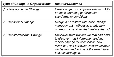 change in organizations lead to these results and outcomes