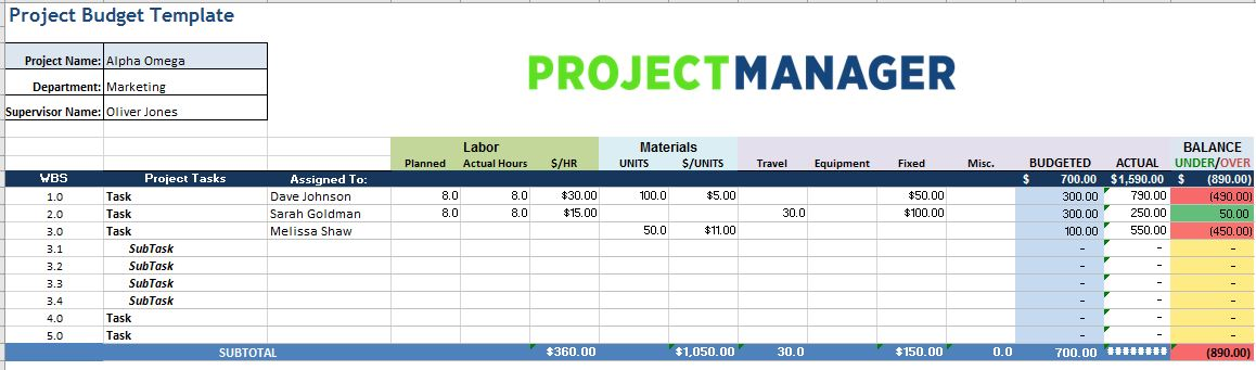 Screenshot of the project budget template from ProjectManager.com