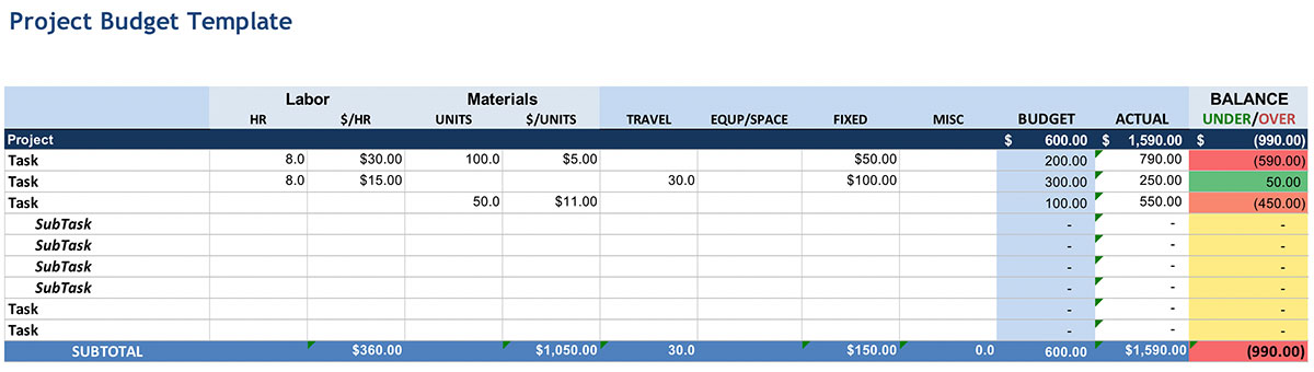 project budget log by task with actual and spent totals