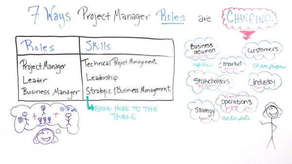 how are project manager roles changing?