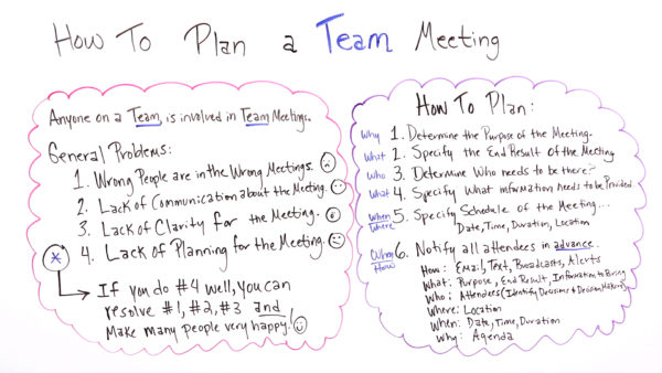 meeting planning with issues and steps