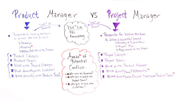 These are the different roles of a product and a project manager