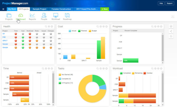 dashboards monitor and report on your project