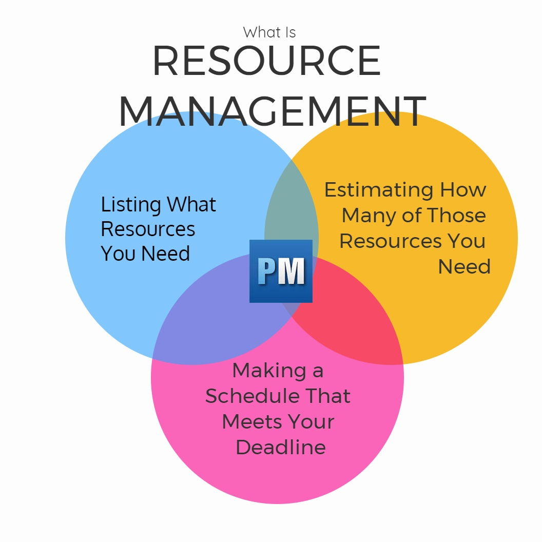 how to manage resources