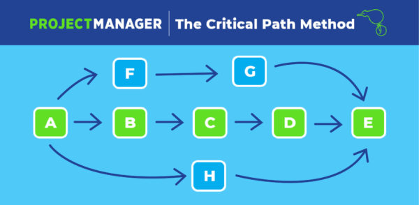 Understanding Critical Path in Project Management