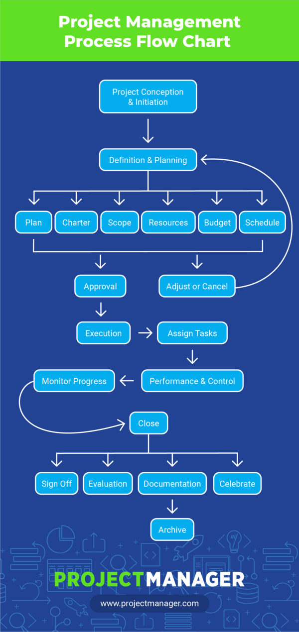 project management flow chart example