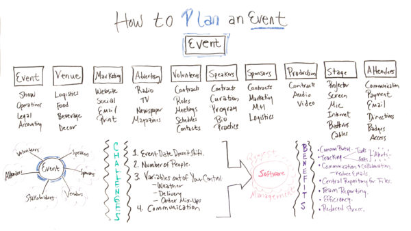 what to plan for in a large event