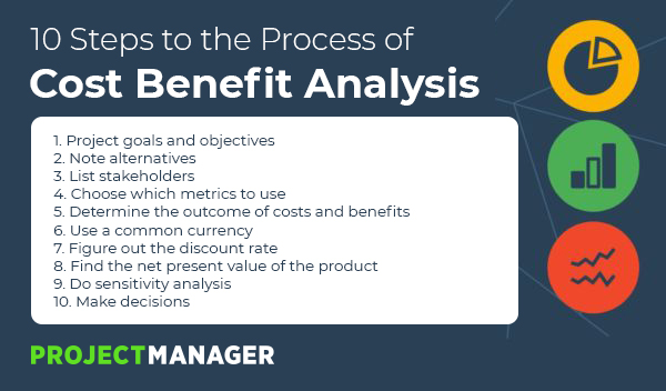Steps to the Cost Benefit Analysis Process
