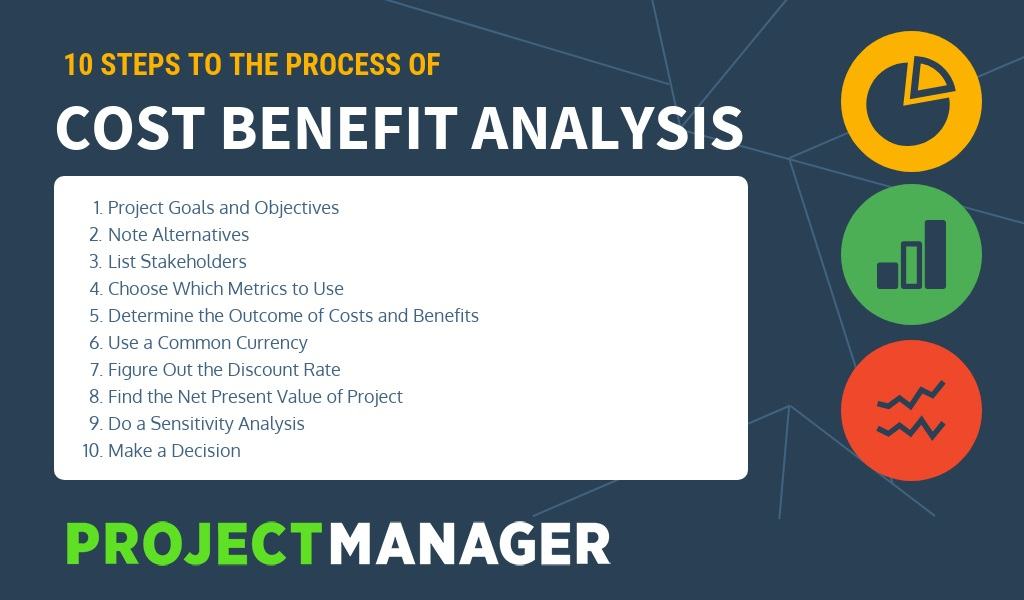 Cost Benefits Analysis for Projects - A Step-by-Step Guide