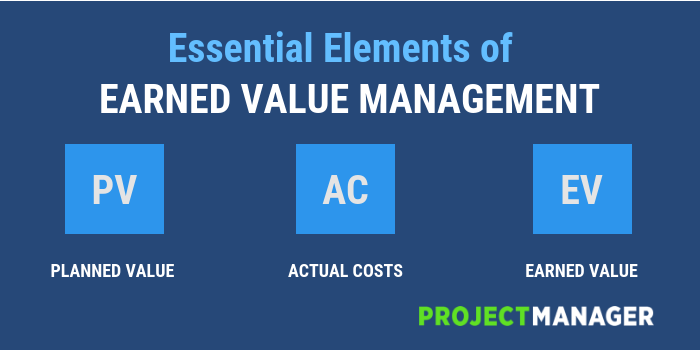 Elements of Earned Value Management Graphic
