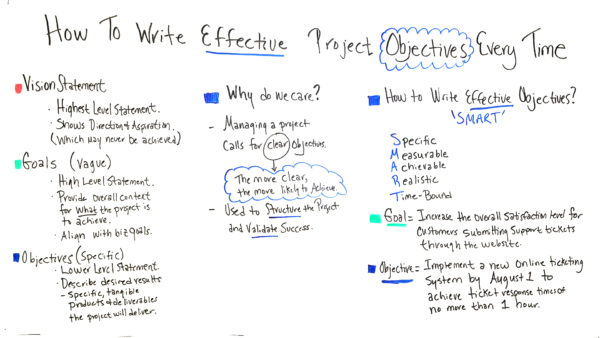 what are effective project objectives?