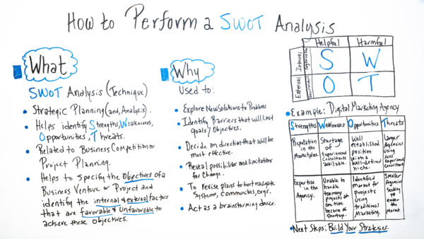 how to perform a swot analysis  example included