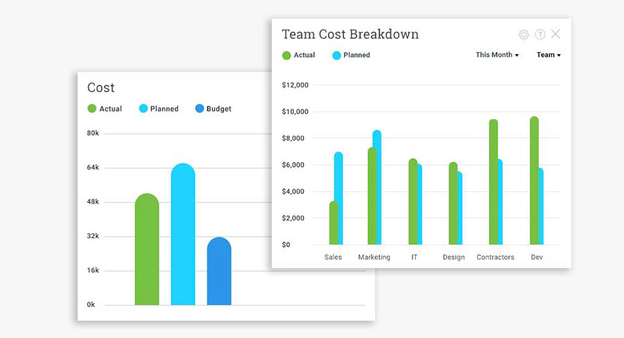 job resource cost tracking in software