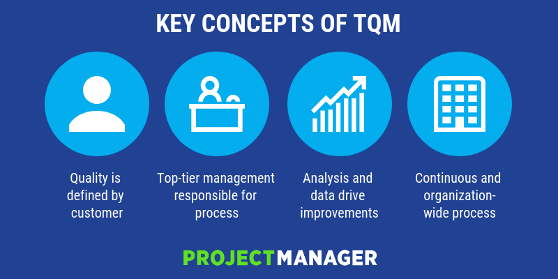 Total Quality Management (TQM) Elements