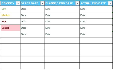 priority, start and end dates of task