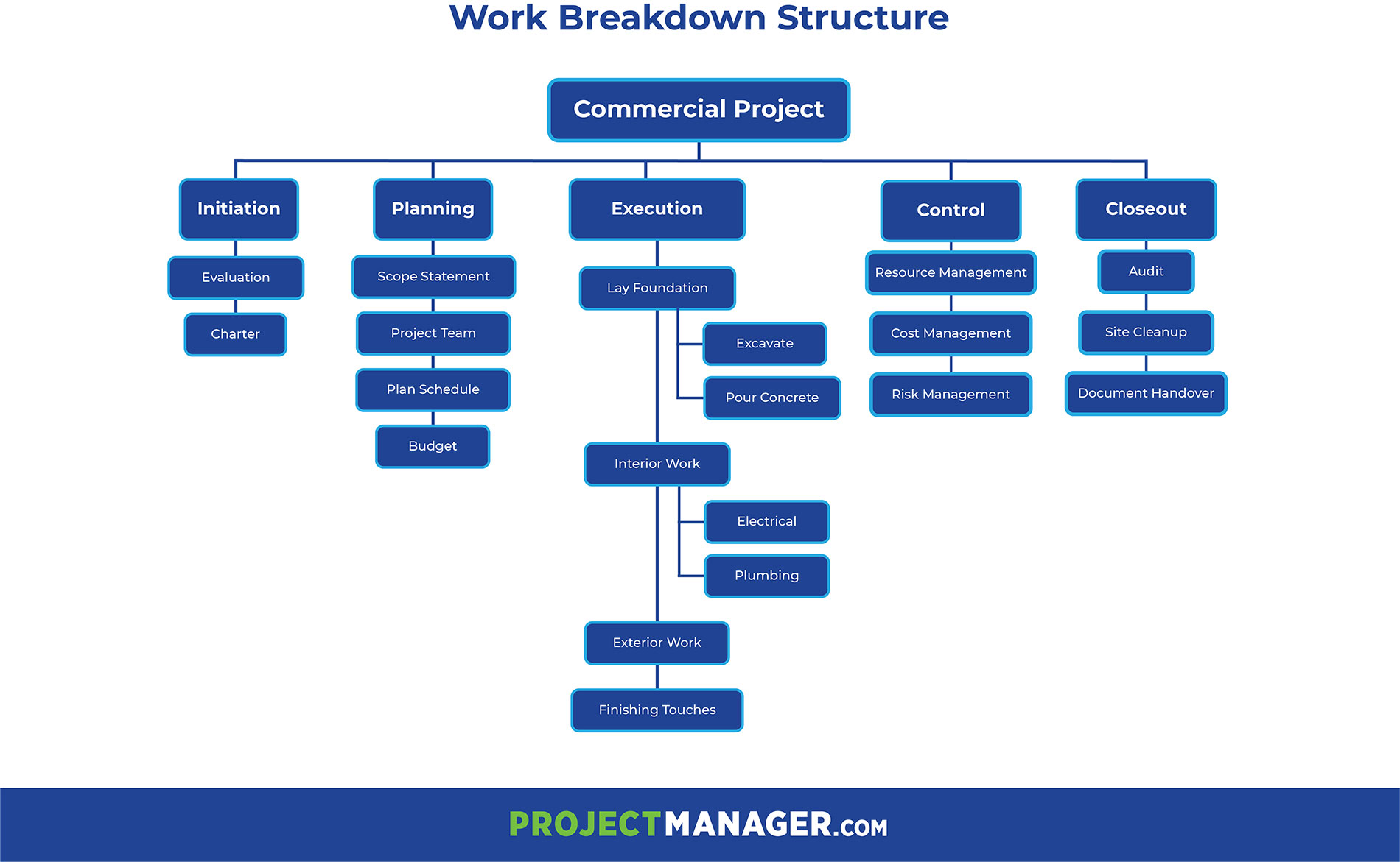 An infographic displaying a work breakdown structure WBS construction example. The project is represented by an organizational chart, showing the project phases, deliverables and work packages.