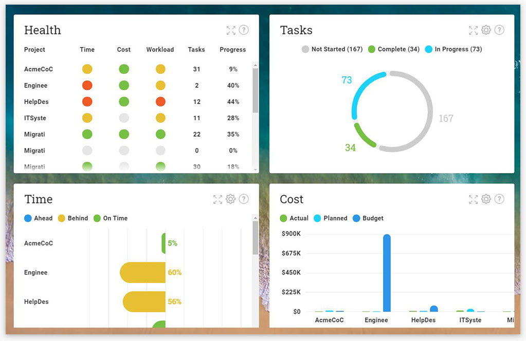 A screenshot of the ProjectManager.com's dashboard, showing six graphs that say Health, Tasks, Workload, Time, Cost, Progress