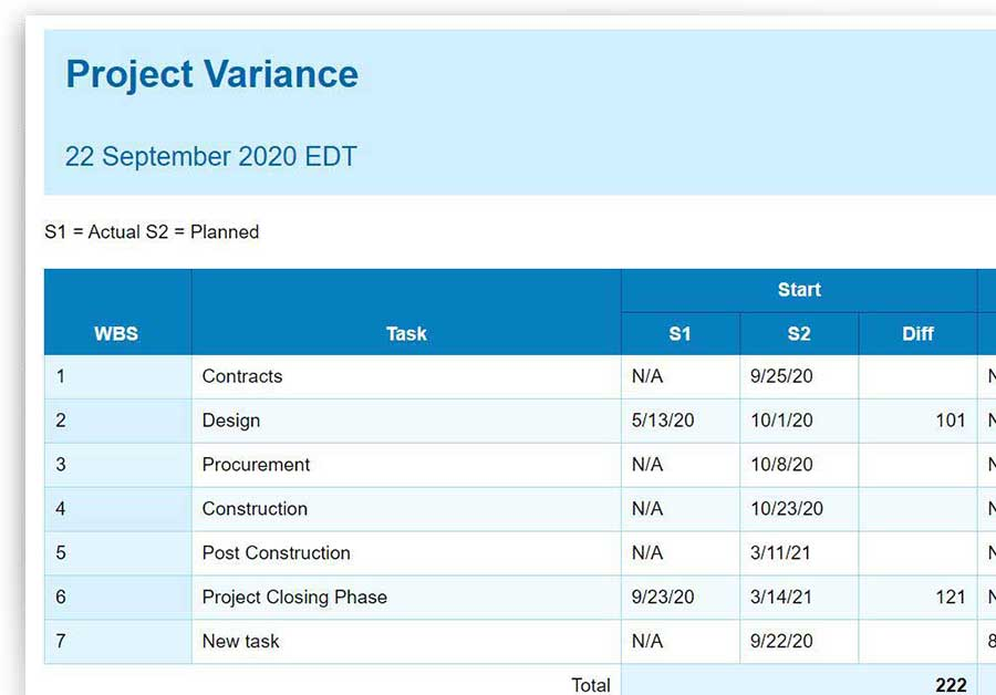 project variance report