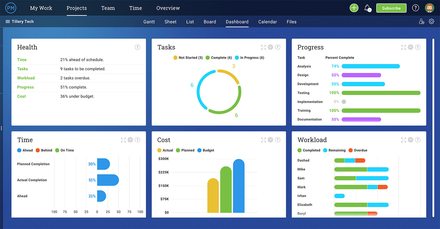 Project dashboard for tracking WBS